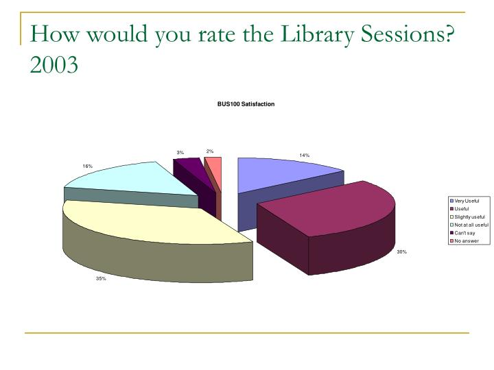 How would you rate the Library Sessions?