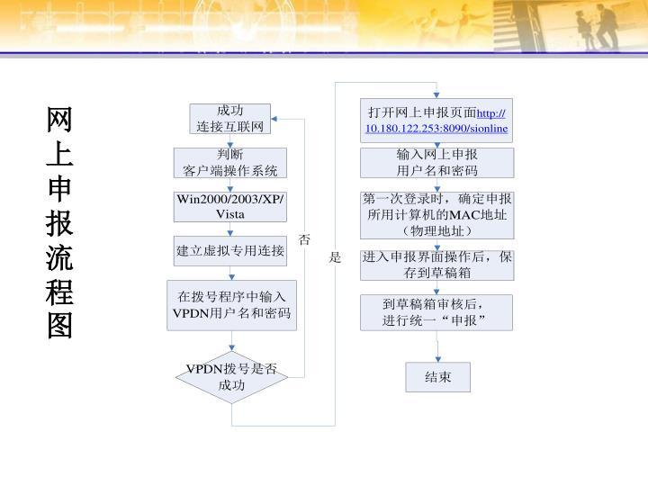 网上申报流程图
