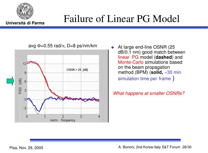 Failure of Linear PG Model