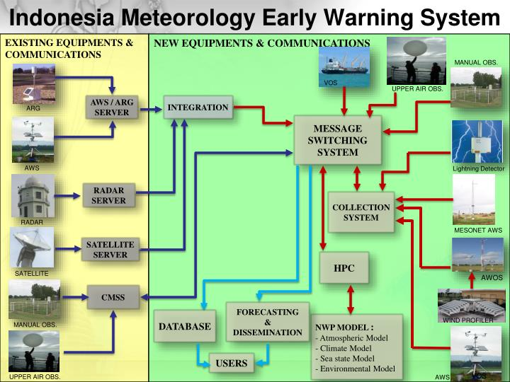 Indonesia Meteorology Early Warning System