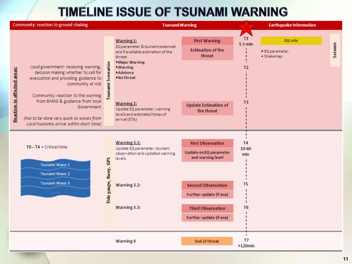 TIMELINE ISSUE OF TSUNAMI WARNING