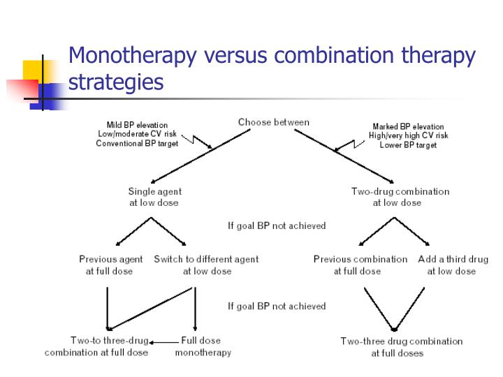 Monotherapy versus combination therapy strategies