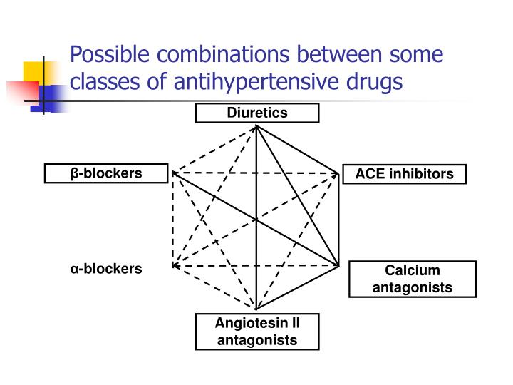 Possible combinations between some classes of antihypertensive drugs