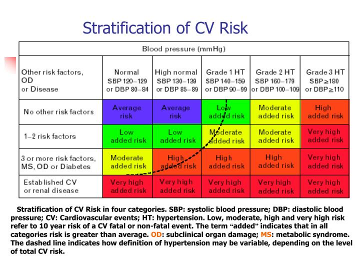 Stratification of CV Risk