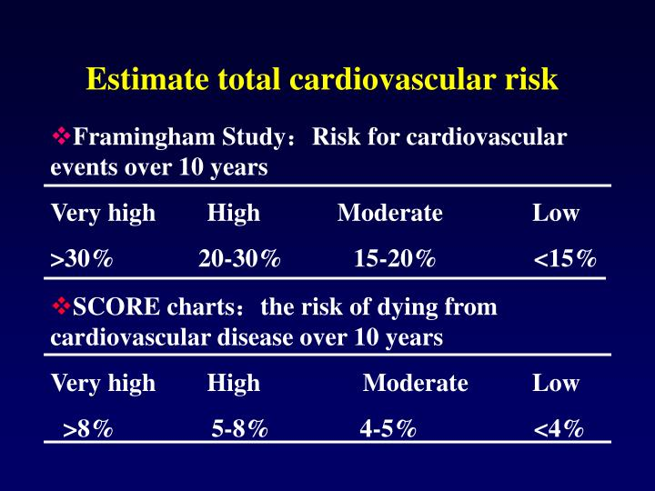 Estimate total cardiovascular risk
