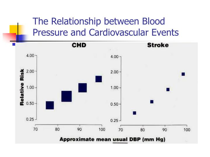 The Relationship between Blood Pressure and Cardiovascular Events