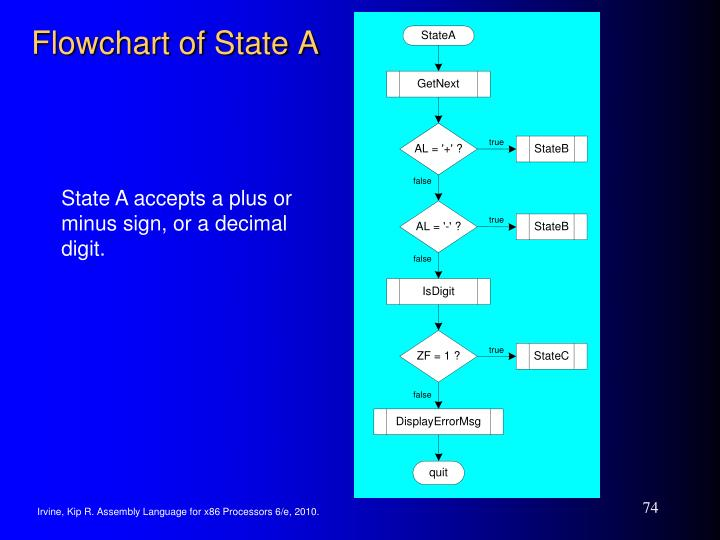 Flowchart of State A