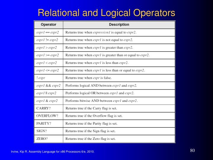 Relational and Logical Operators