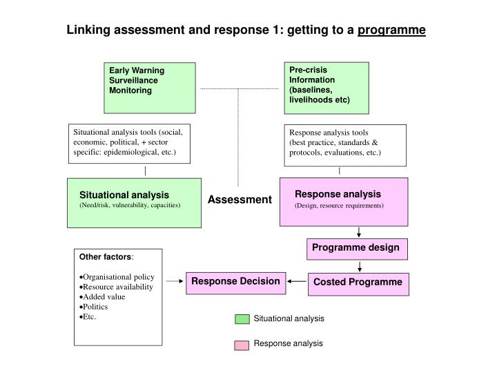 Linking assessment and response 1: getting to a