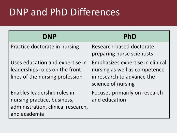DNP and PhD Differences