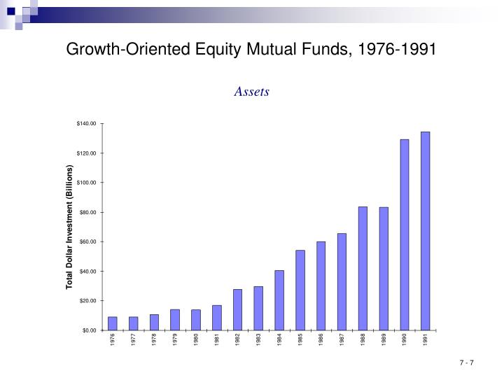 Growth-Oriented Equity Mutual Funds, 1976-1991