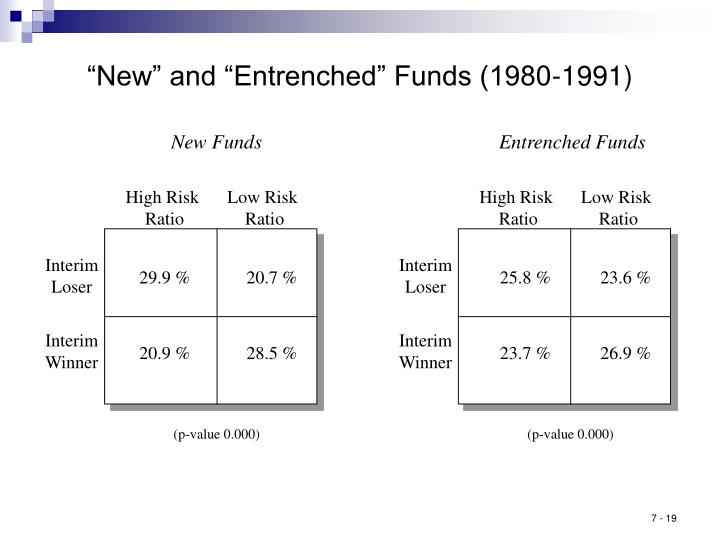 """New"" and ""Entrenched"" Funds (1980-1991)"