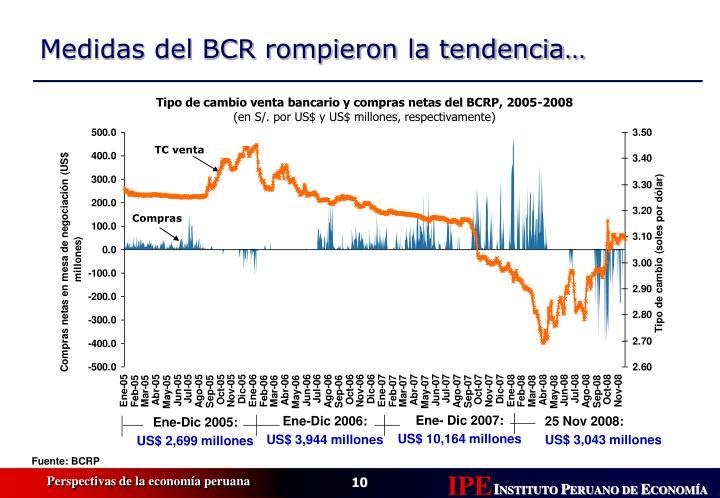 Tipo de cambio venta bancario y compras netas del BCRP, 2005-2008