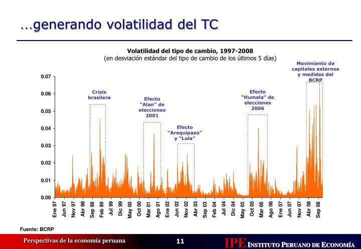 Volatilidad del tipo de cambio, 1997-2008