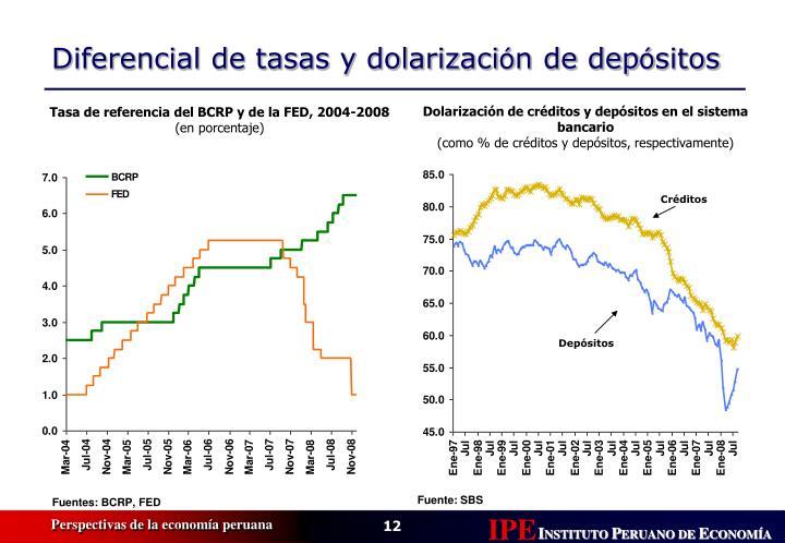 Dolarización de créditos y depósitos en el sistema bancario