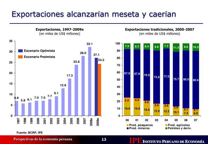 Exportaciones, 1997-2009e