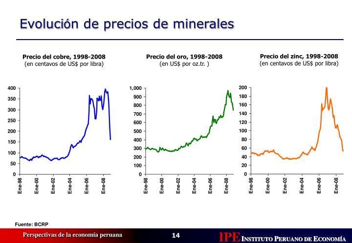 Precio del zinc, 1998-2008
