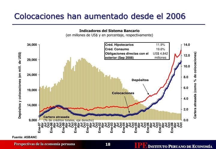 Indicadores del Sistema Bancario