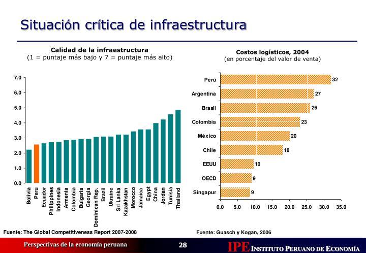 Calidad de la infraestructura