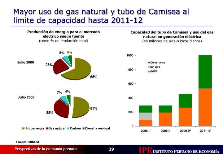 Producción de energía para el mercado eléctrico según fuente