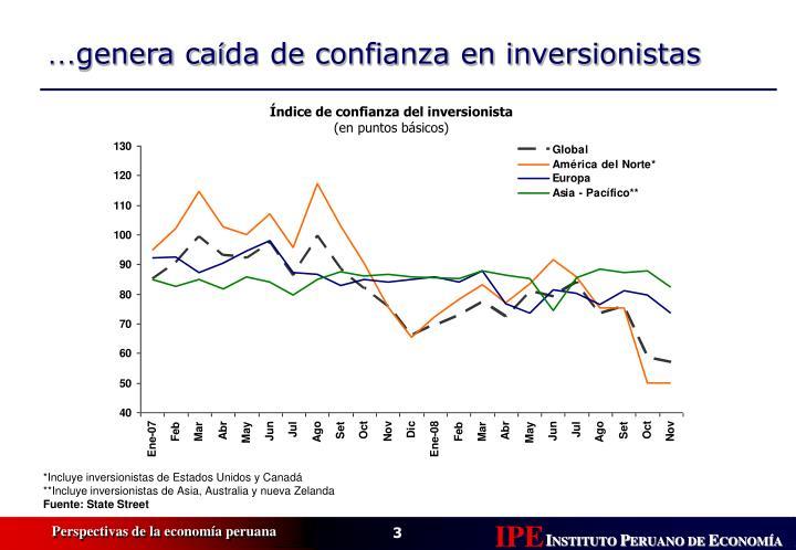 Índice de confianza del inversionista