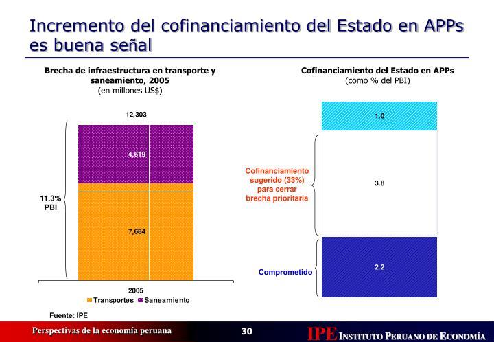 Brecha de infraestructura en transporte y saneamiento, 2005