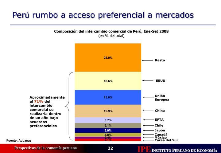 Composición del intercambio comercial de Perú, Ene-Set 2008