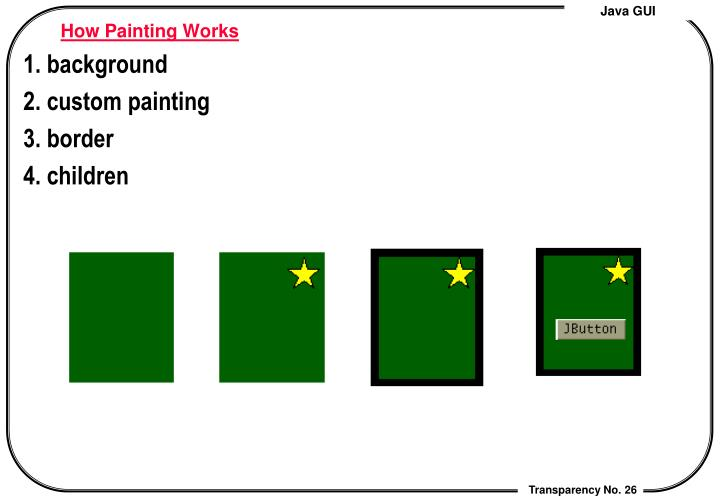 How Painting Works
