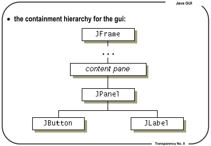 the containment hierarchy for the gui:
