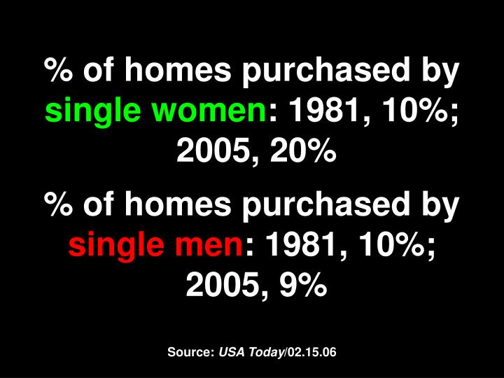 % of homes purchased by