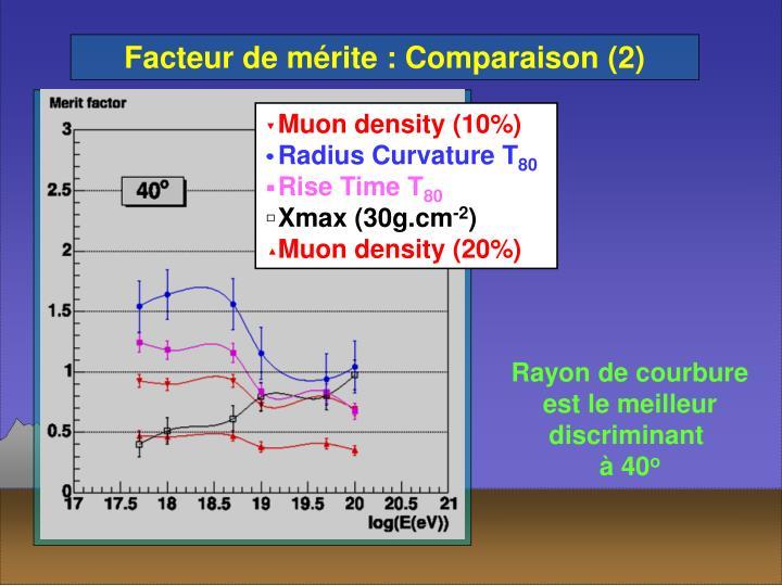 Muon density (10%)