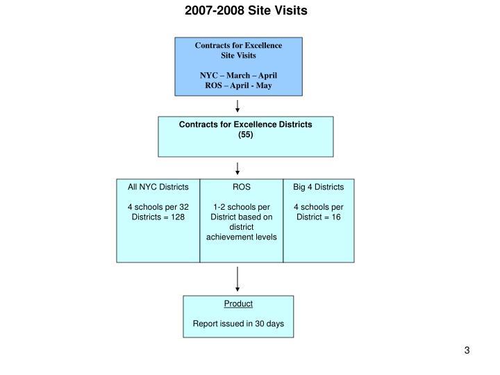2007-2008 Site Visits