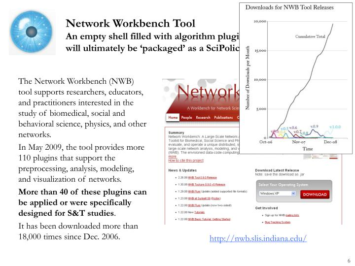 Network Workbench Tool