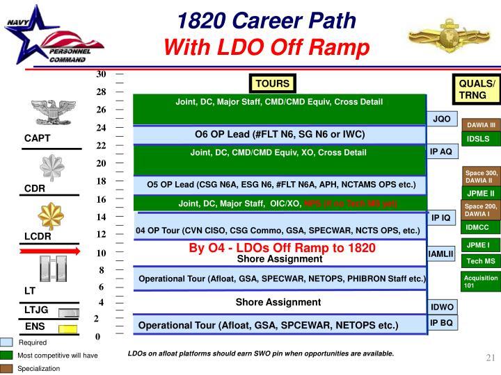 1820 Career Path