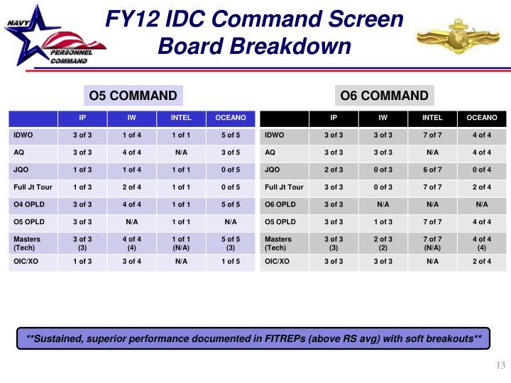 FY12 IDC Command Screen Board Breakdown
