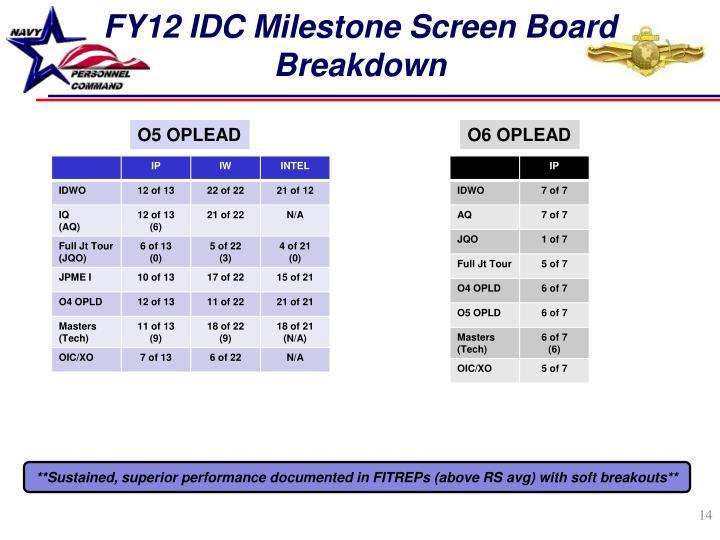FY12 IDC Milestone Screen Board