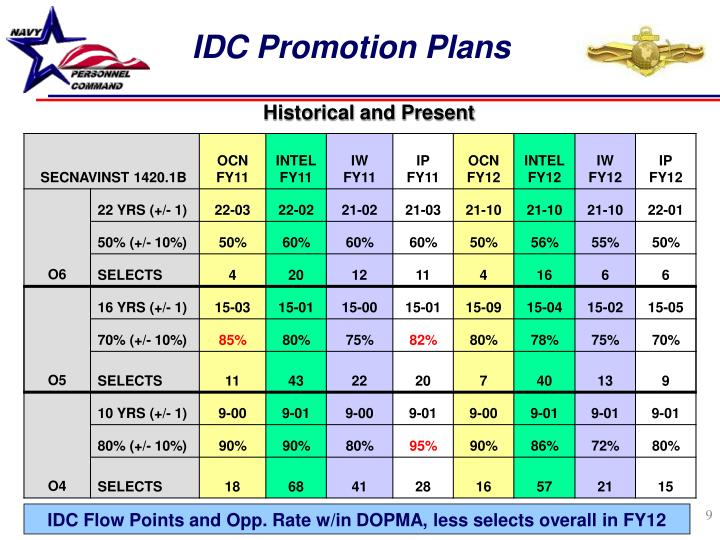 IDC Promotion Plans