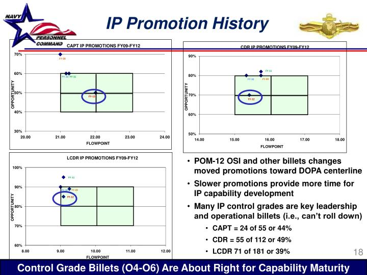 IP Promotion History