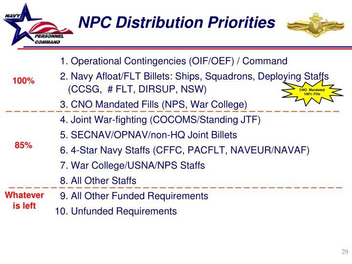 NPC Distribution Priorities