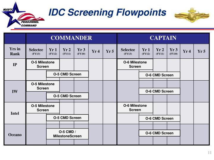 IDC Screening Flowpoints