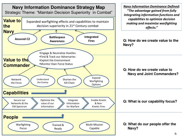 Navy Information Dominance Defined