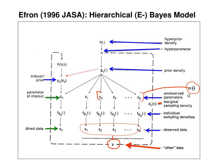 Efron (1996 JASA): Hierarchical (E-) Bayes Model