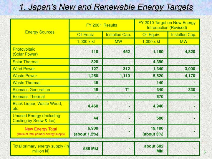 1. Japan's New and Renewable Energy Targets