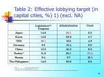 table 2 effective lobbying target in capital cities 1 excl na