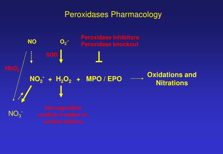 Peroxidases Pharmacology