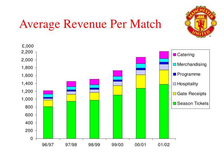 Average Revenue Per Match