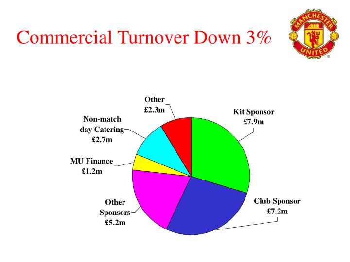 Commercial Turnover Down 3%