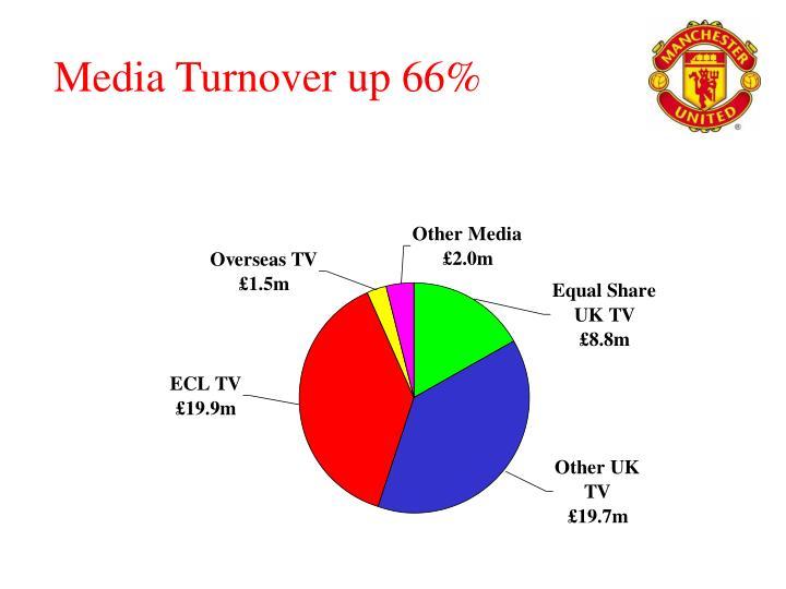 Media Turnover up 66%