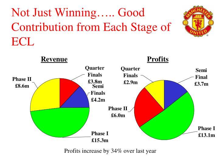 Not Just Winning….. Good