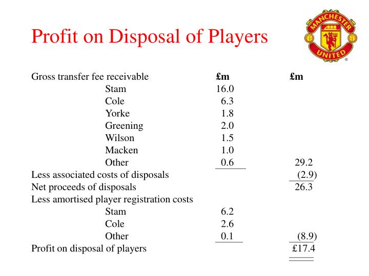 Profit on Disposal of Players